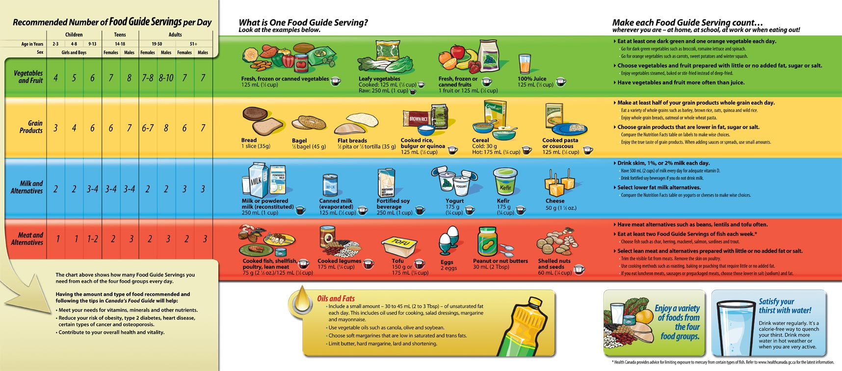 News orange juice may be out of canada's revised food guide.
